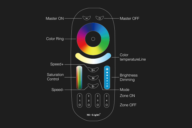 Mi_light_RGB_CCT_RGBW__FUT092_7